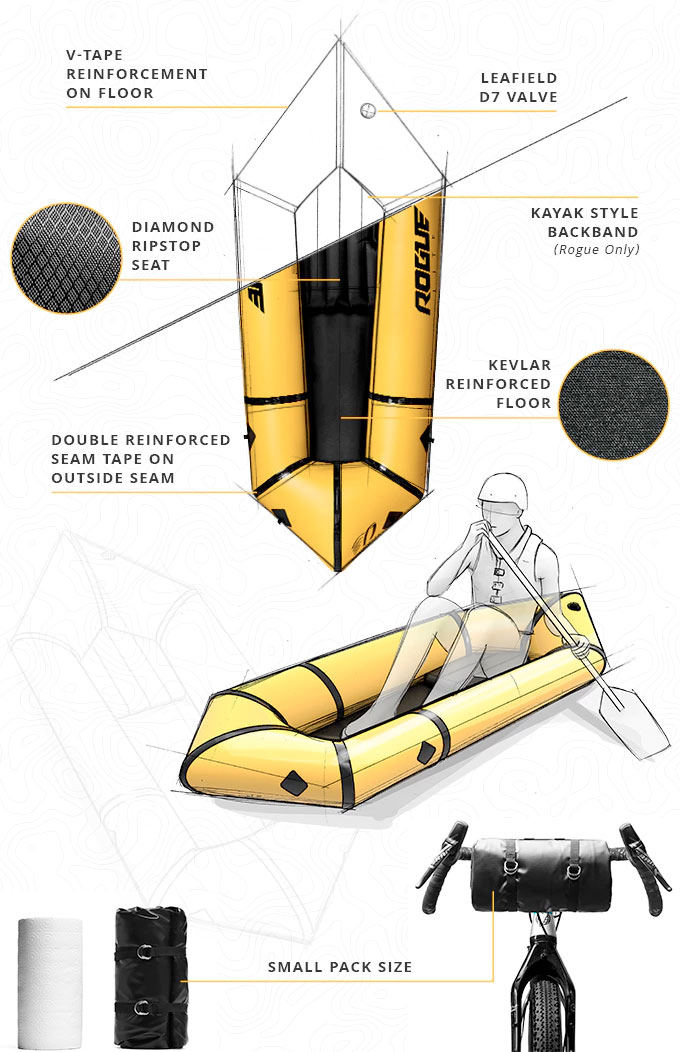 Especificaciones kokopelli packraft
